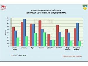 Marmara bölgesinde yağış miktarı geçen yıla oranla yüzde 64 azaldı