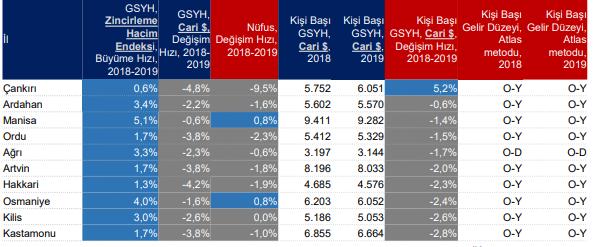 Ağrı, Türkiye'de kişi başı gelirin en düşük olduğu il oldu