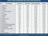 Mart ayında ekonomi gündeminde en çok dolar kuru konuşuldu