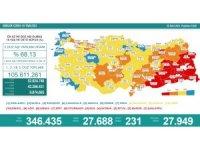 Son 24 saatte korona virüsten 231 kişi hayatını kaybetti